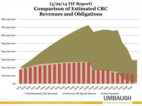 This graph shows the amount of cash reserves from TIF funds (in brown) (Source: Umbaugh and Associates)