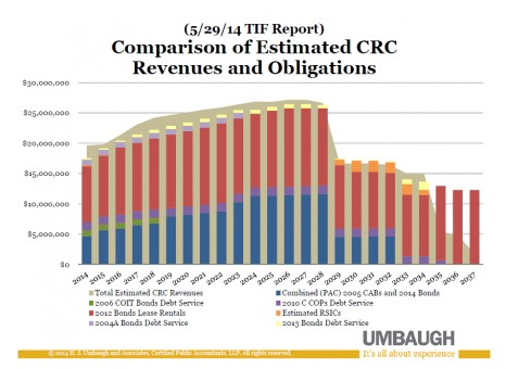 This graph shows the estimated CRC revenues and debts. (Source: Umbaugh and Associates)