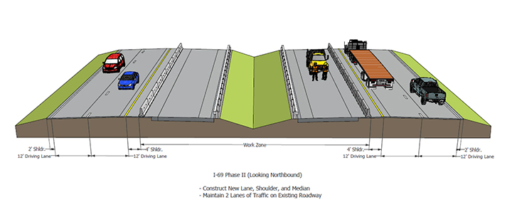 After existing pavement is patched and resurfaced, crews will shift traffic to the outer lanes of I-69 to allow space to build an additional lane in the median. (Submitted illustration)
